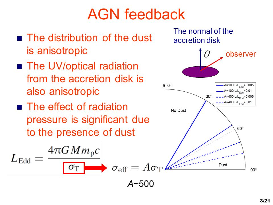 AGN feedback The distribution of the dust is anisotropic