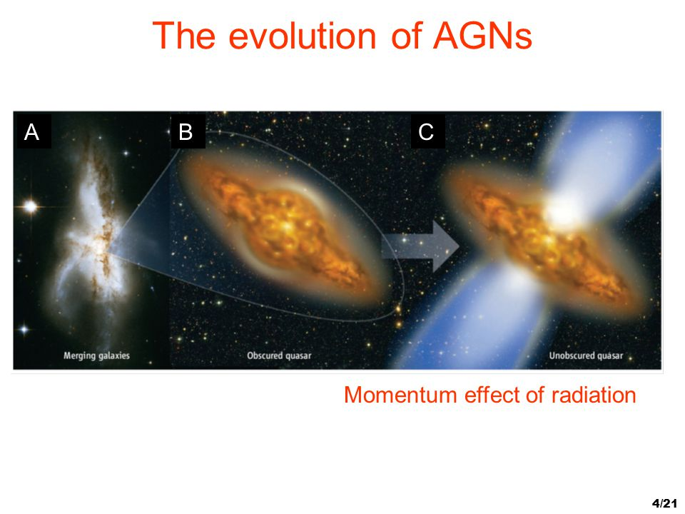 The evolution of AGNs A B C Momentum effect of radiation