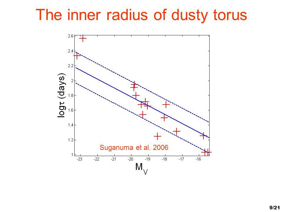 The inner radius of dusty torus