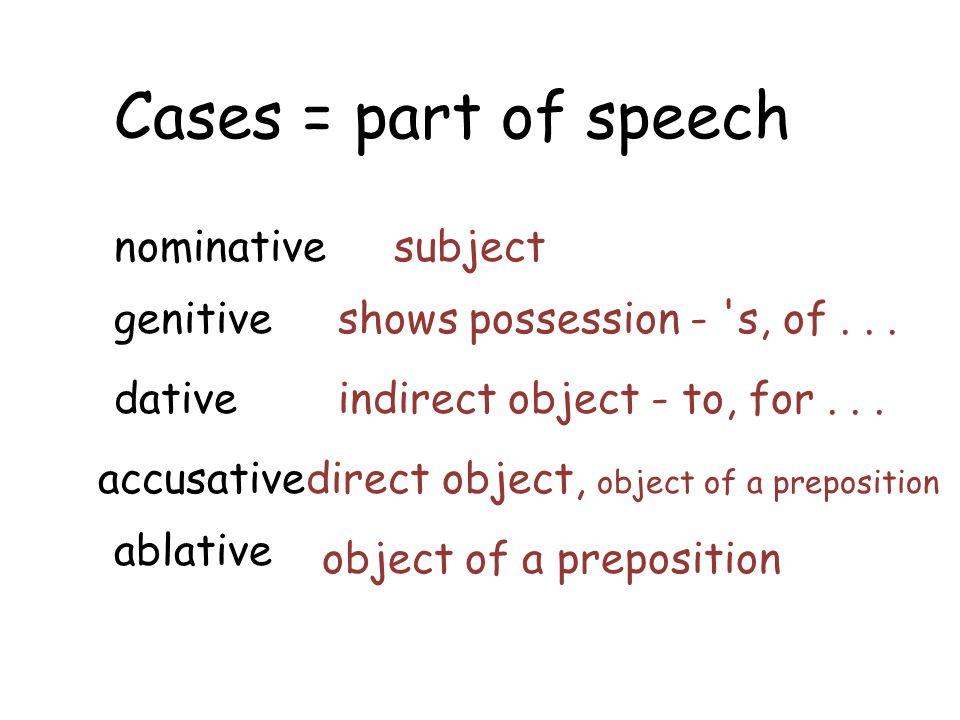 Cases = part of speech nominative subject genitive