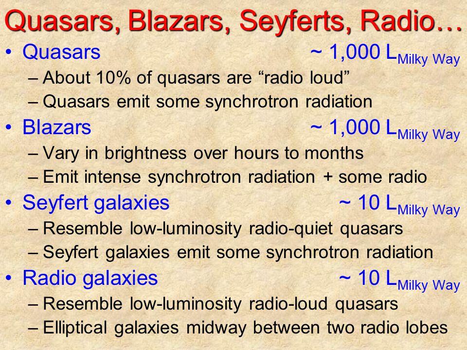 Quasars, Blazars, Seyferts, Radio…