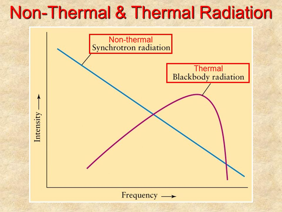 Non-Thermal & Thermal Radiation