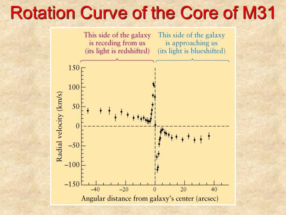 Rotation Curve of the Core of M31
