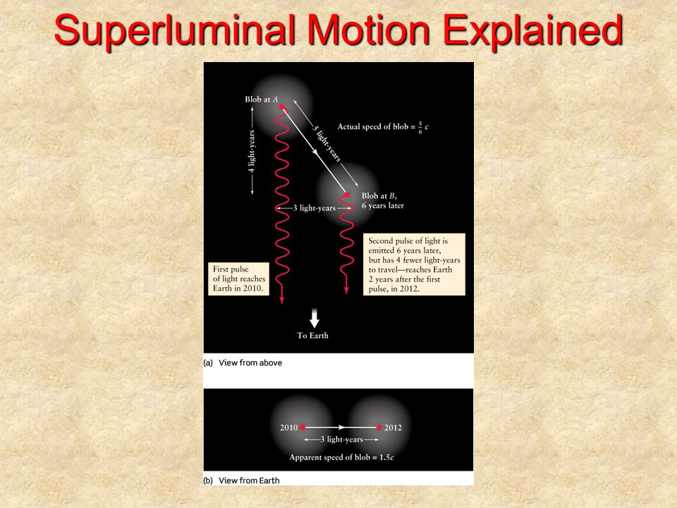 Superluminal Motion Explained