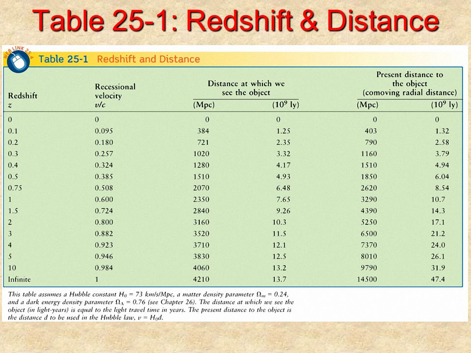 Table 25-1: Redshift & Distance