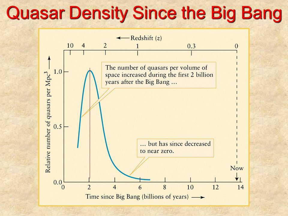 Quasar Density Since the Big Bang