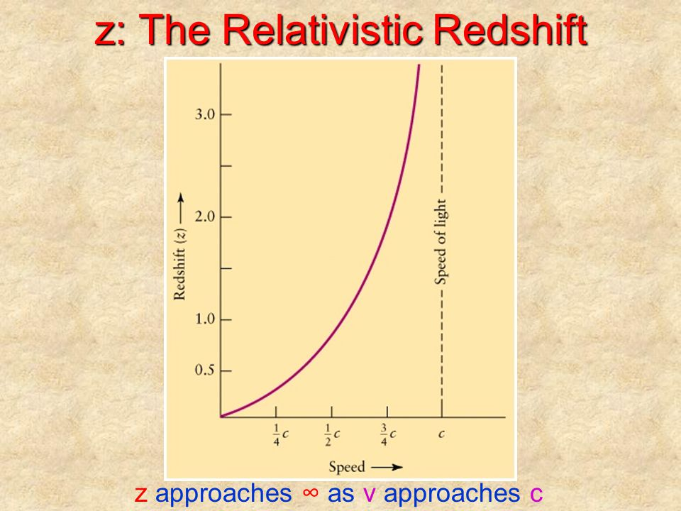 z: The Relativistic Redshift