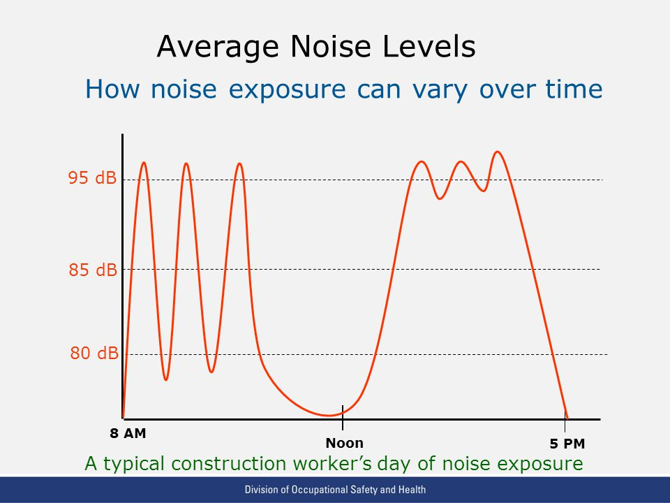 Average Noise Levels How noise exposure can vary over time