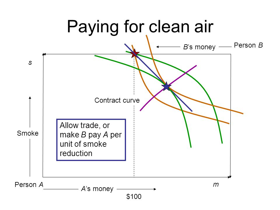 Paying for clean air Allow trade, or make B pay A per unit of smoke