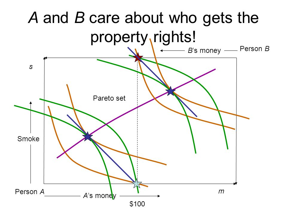 A and B care about who gets the property rights!