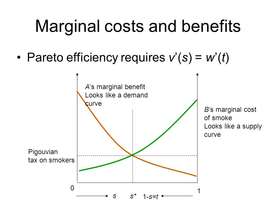 Marginal costs and benefits