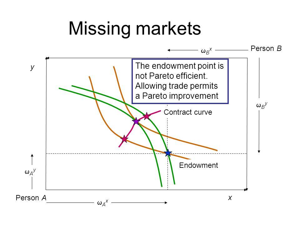 Missing markets The endowment point is not Pareto efficient.