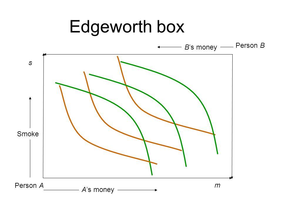 Edgeworth box Person B B's money s Smoke Person A m A's money