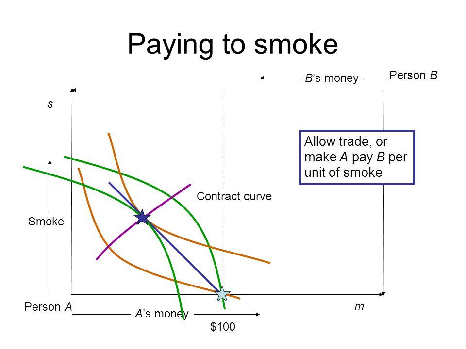 Paying to smoke Allow trade, or make A pay B per unit of smoke