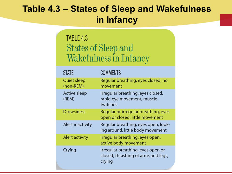 Table 4.3 – States of Sleep and Wakefulness in Infancy