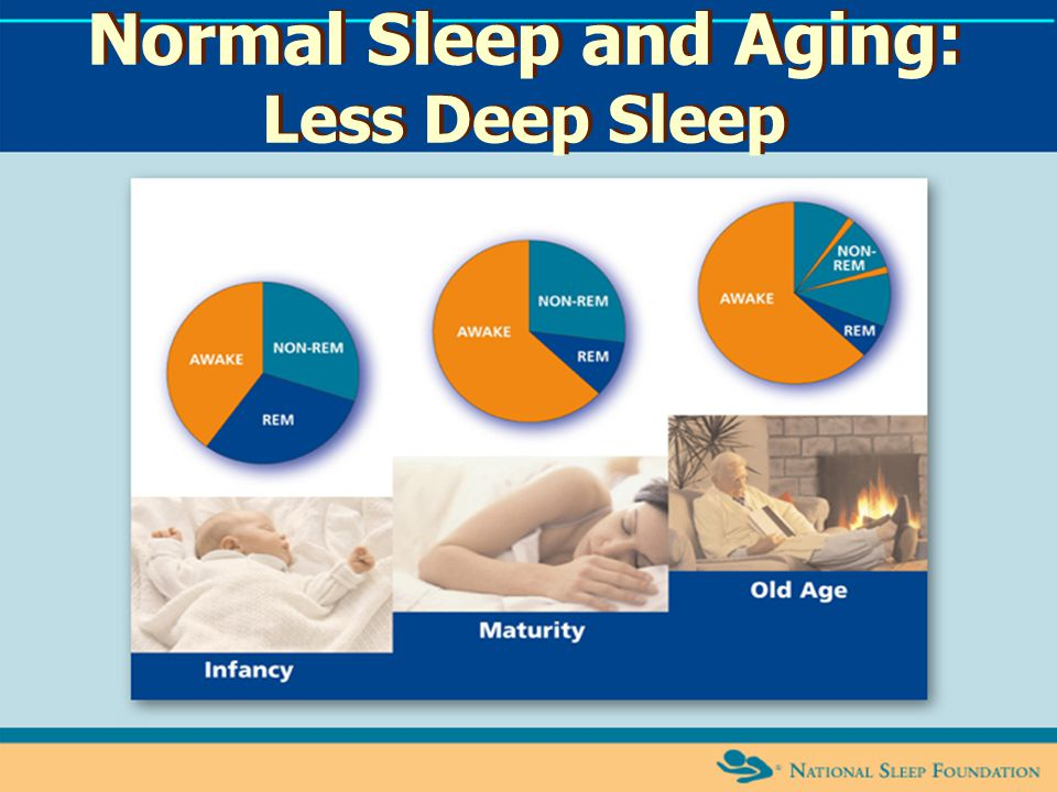 Normal Sleep and Aging: Less Deep Sleep