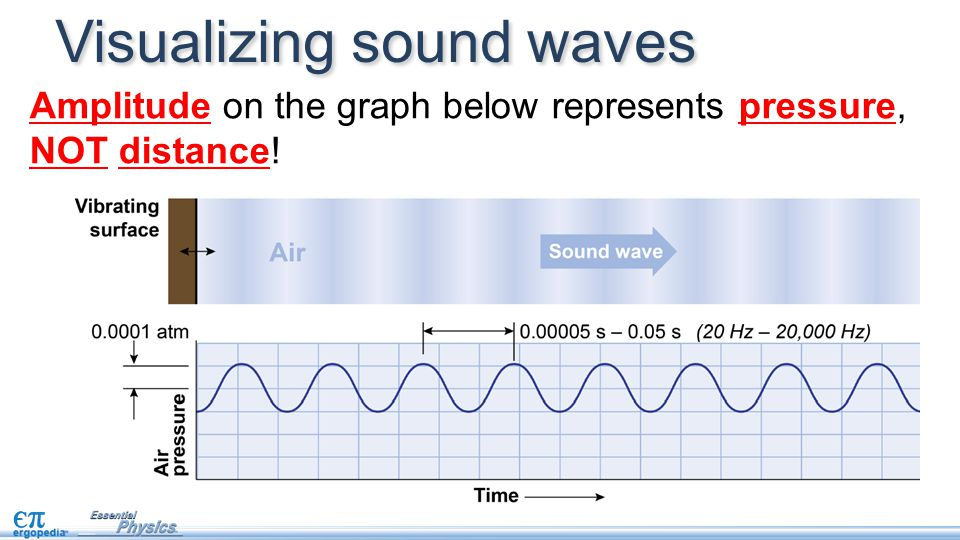 Visualizing sound waves