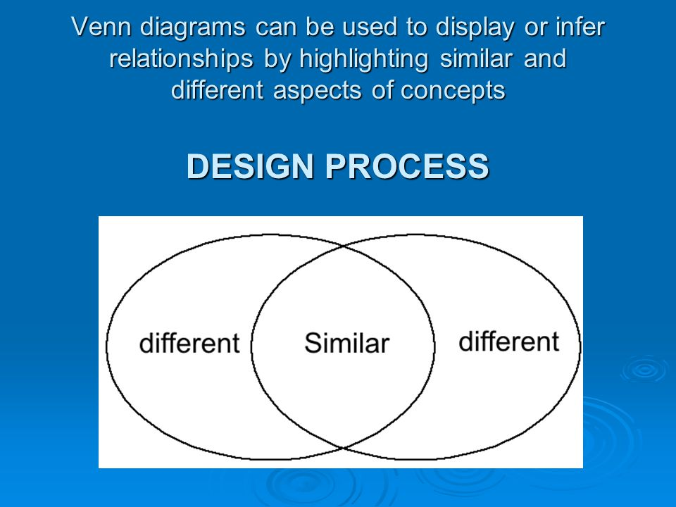 Venn diagrams can be used to display or infer relationships by highlighting similar and different aspects of concepts DESIGN PROCESS