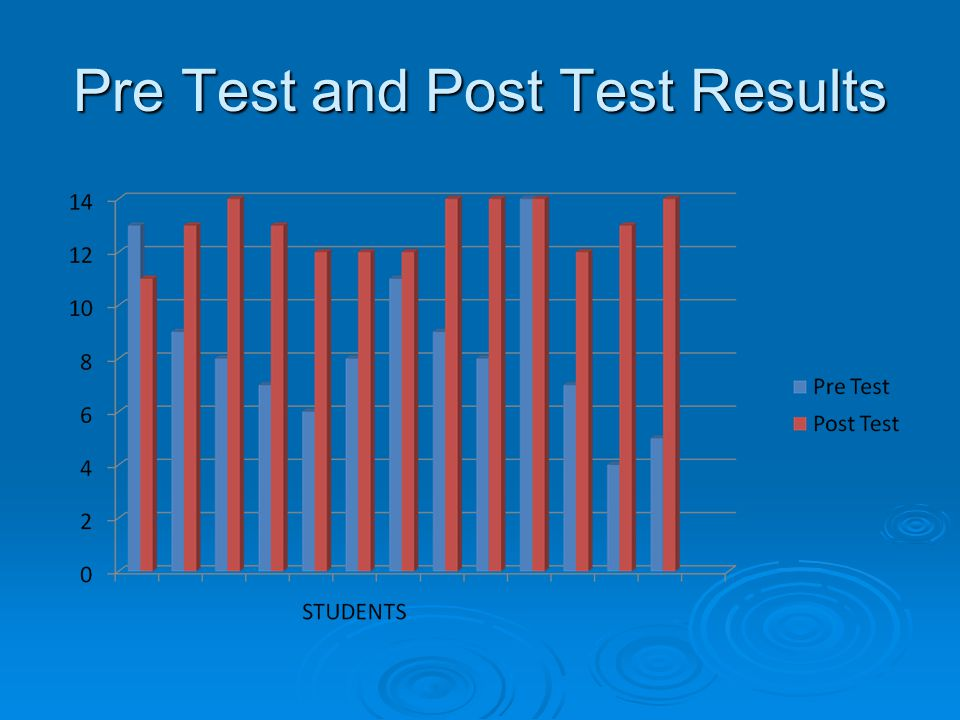 Pre Test and Post Test Results