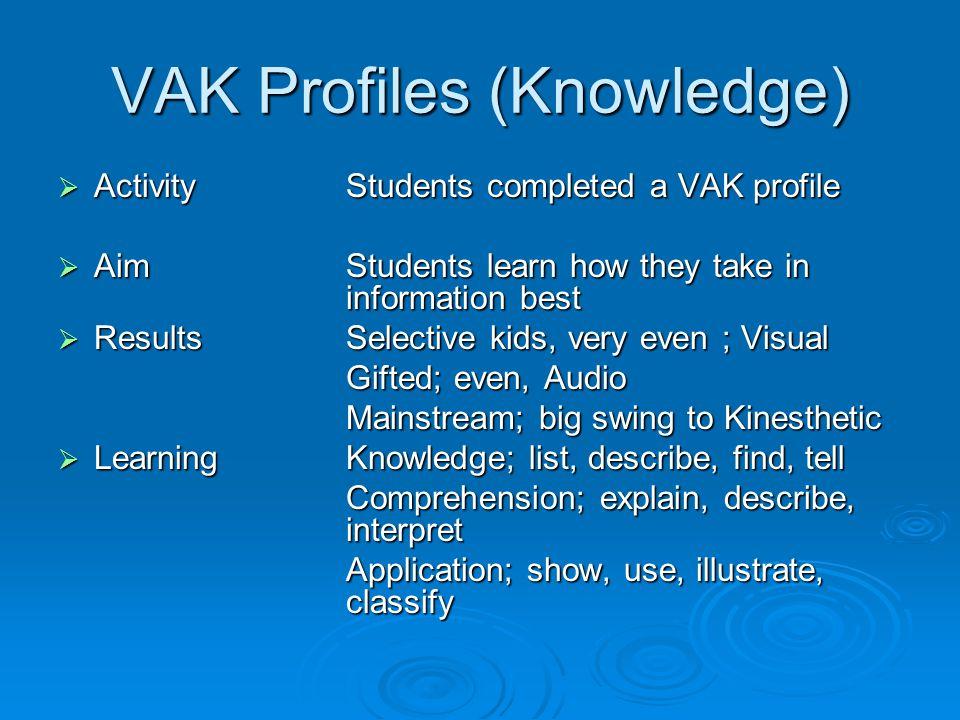 VAK Profiles (Knowledge)