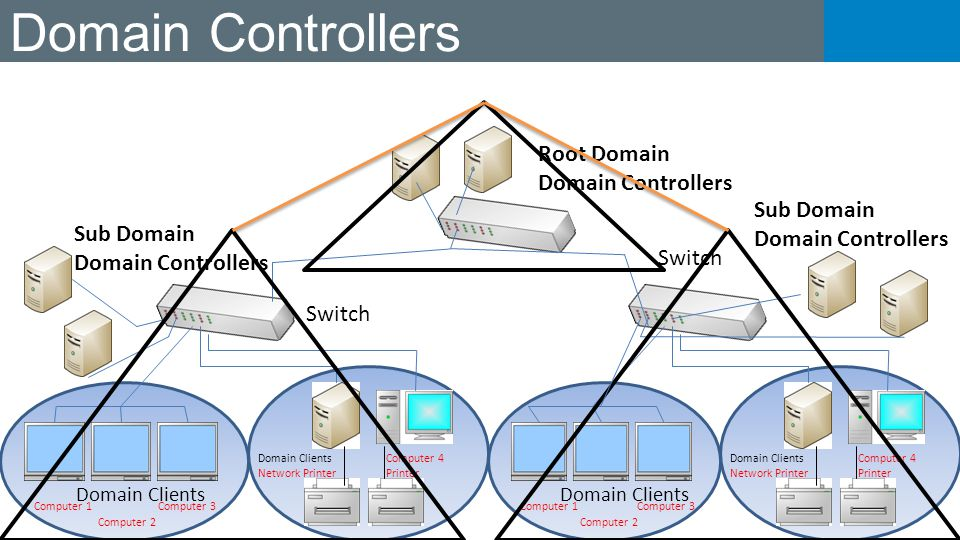 Domain Controllers Root Domain Domain Controllers Sub Domain