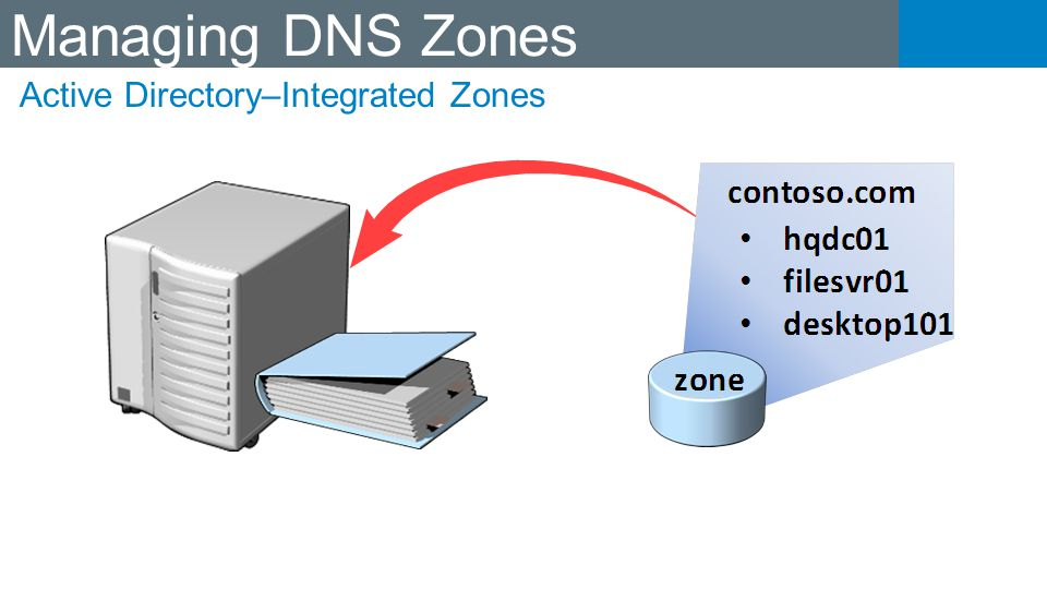 Managing DNS Zones Active Directory–Integrated Zones