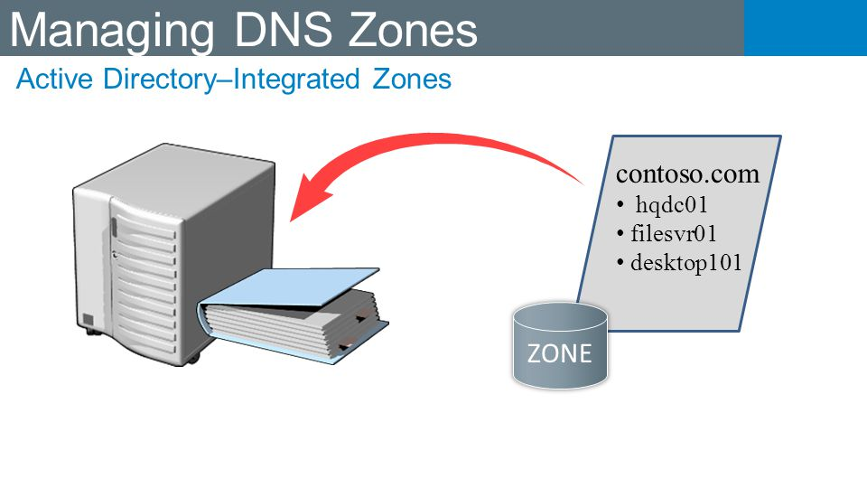 Managing DNS Zones Active Directory–Integrated Zones contoso.com ZONE