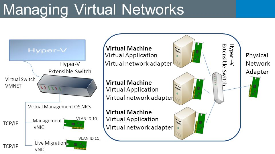 Managing Virtual Networks