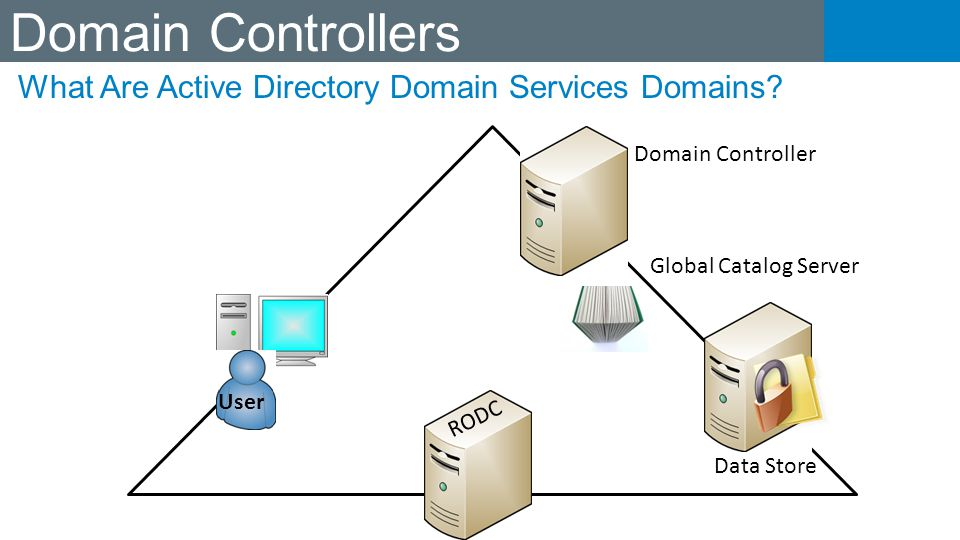 Domain Controllers What Are Active Directory Domain Services Domains