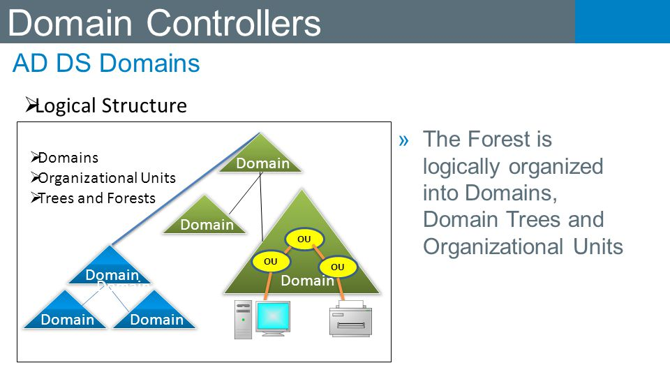 Domain Controllers AD DS Domains Logical Structure