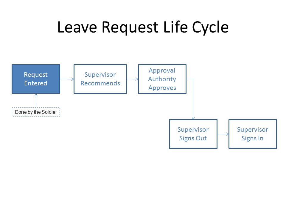 Leave Request Life Cycle
