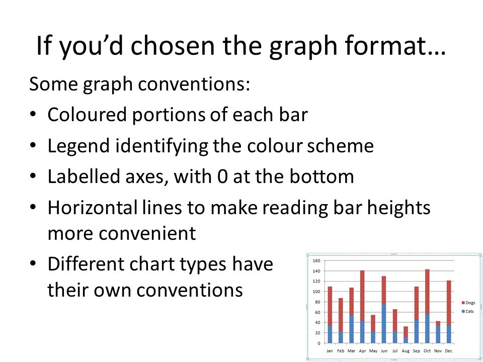If you'd chosen the graph format…