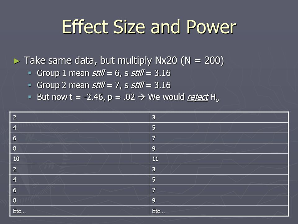 Effect Size and Power Take same data, but multiply Nx20 (N = 200)