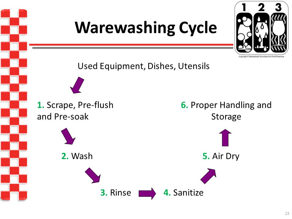 Warewashing Cycle Used Equipment, Dishes, Utensils