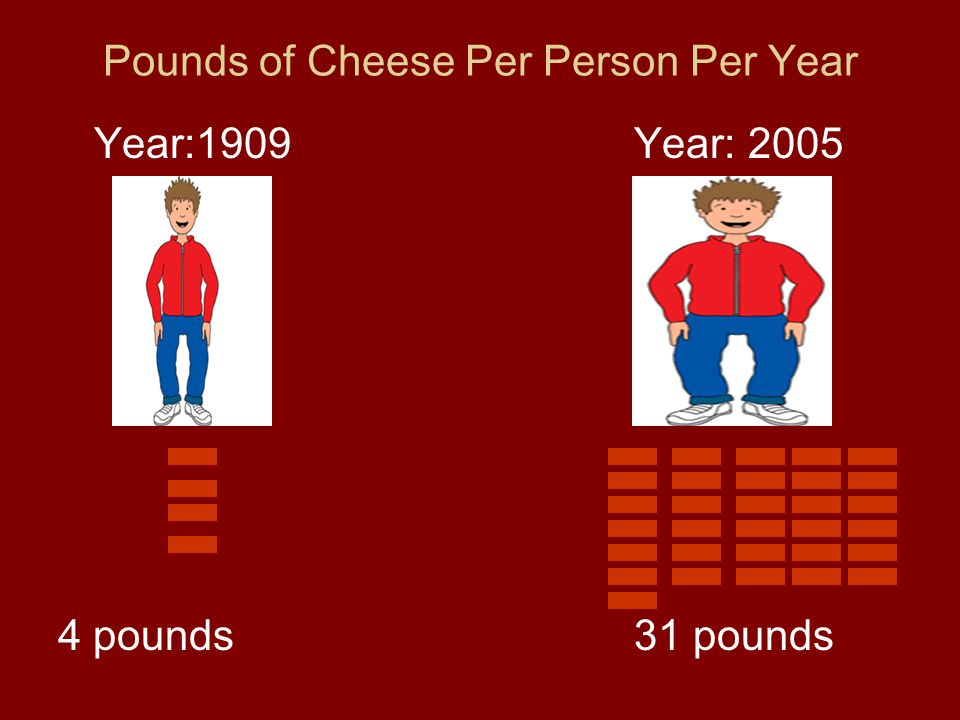 Pounds of Cheese Per Person Per Year