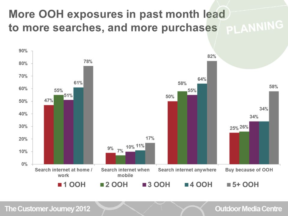 More OOH exposures in past month lead to more searches, and more purchases