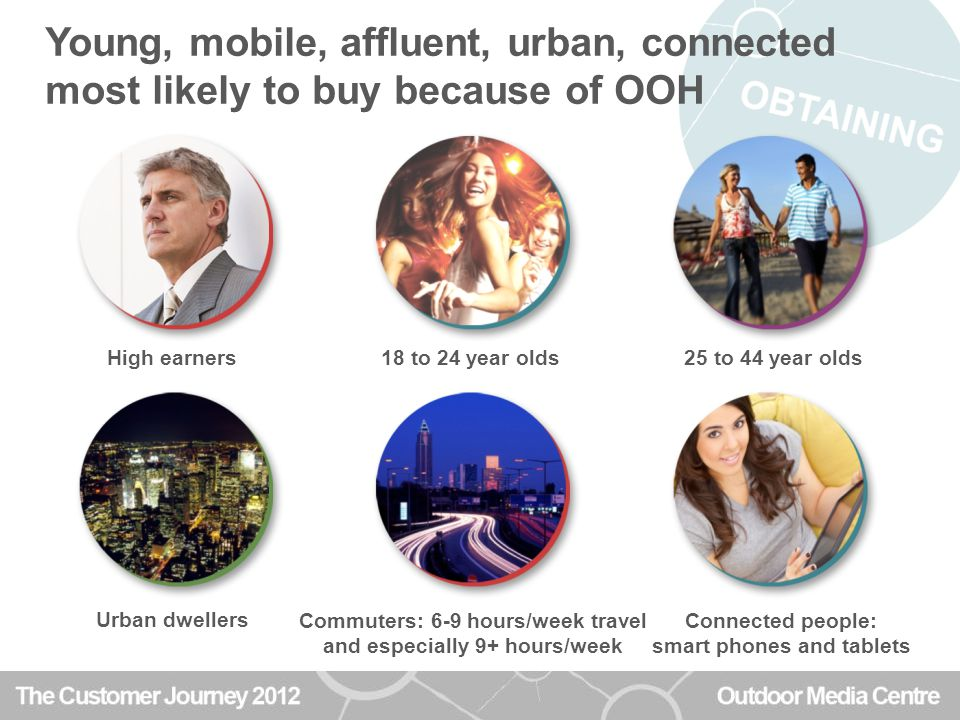Young, mobile, affluent, urban, connected most likely to buy because of OOH