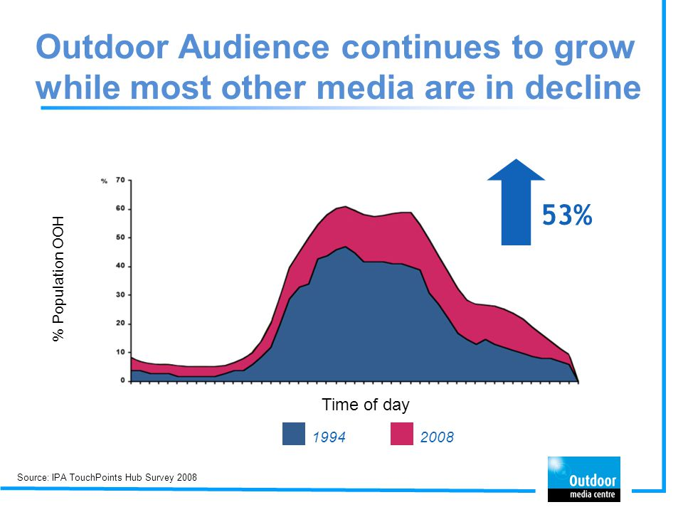 Outdoor Audience continues to grow while most other media are in decline