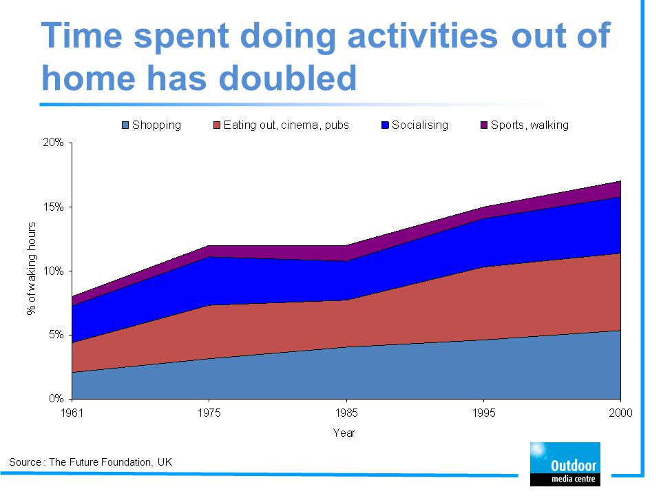 Time spent doing activities out of home has doubled