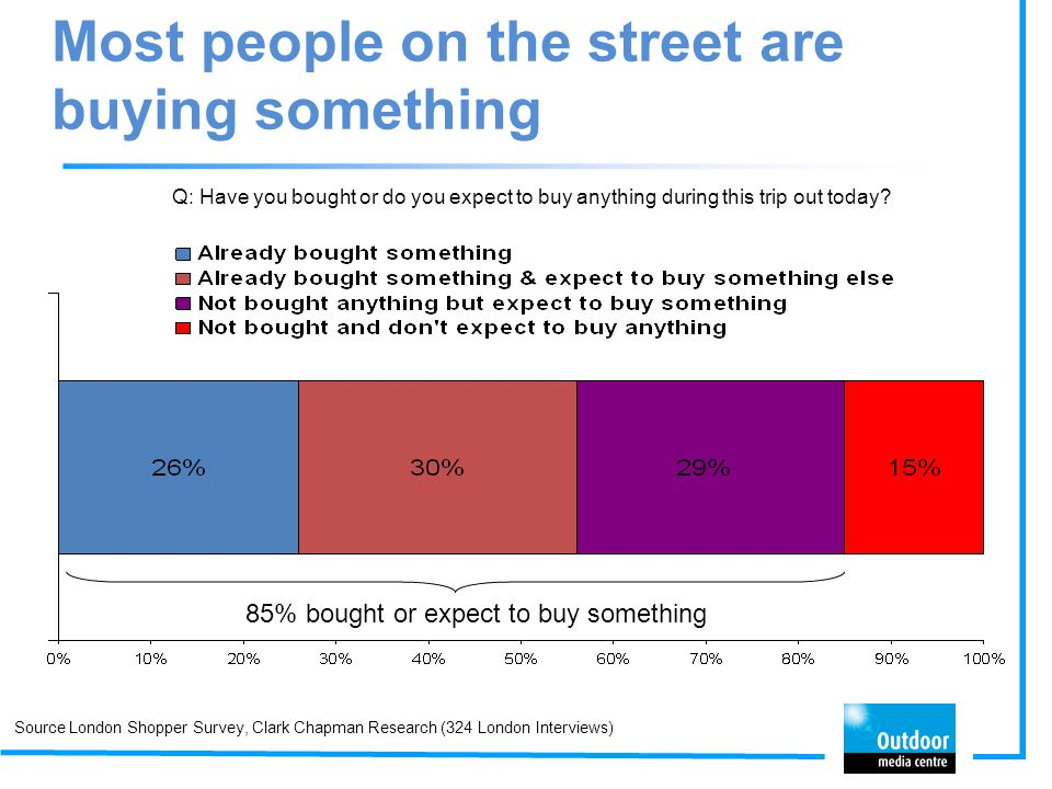 Most people on the street are buying something
