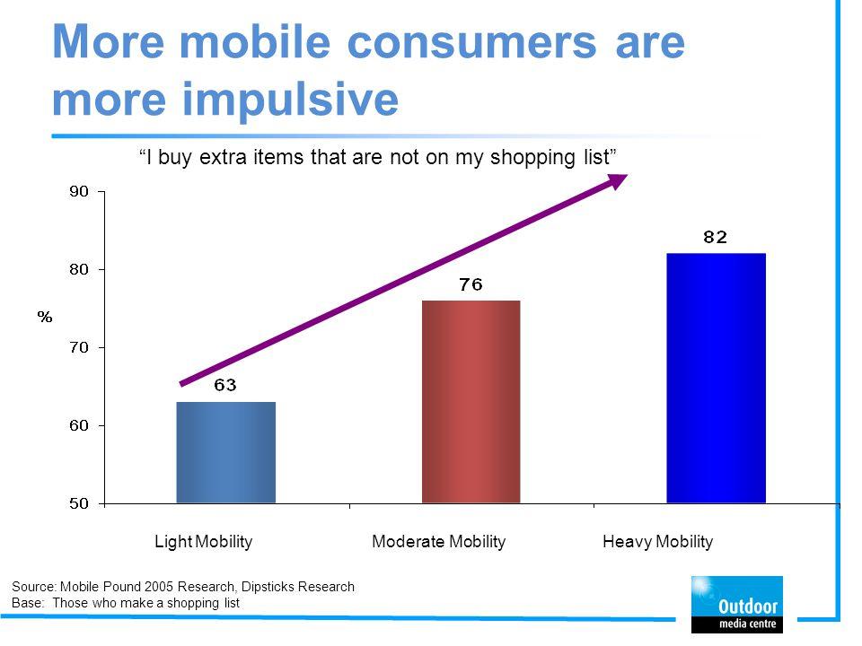 More mobile consumers are more impulsive