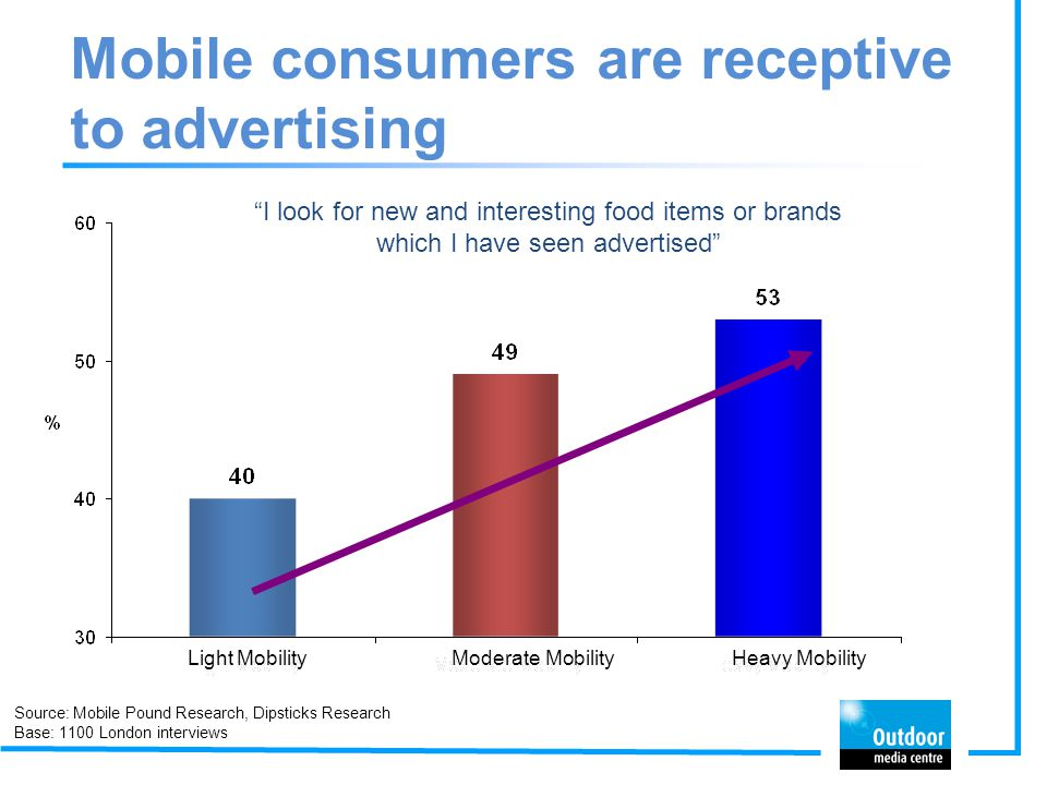 Mobile consumers are receptive to advertising