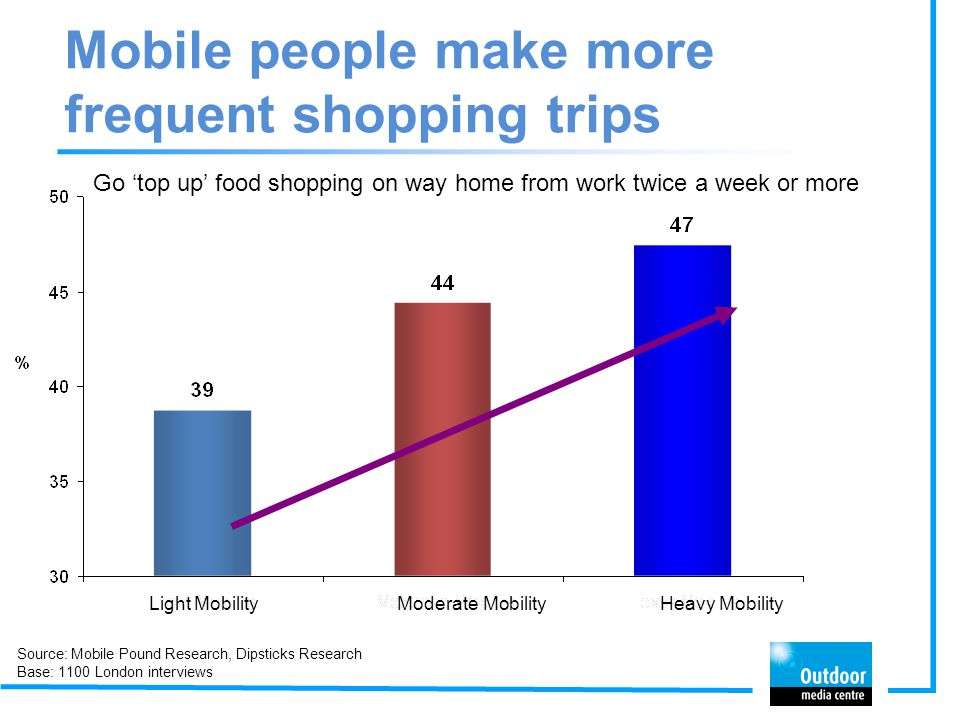 Mobile people make more frequent shopping trips