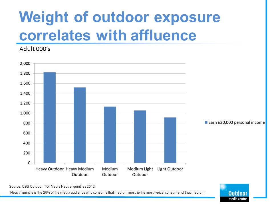 Weight of outdoor exposure correlates with affluence