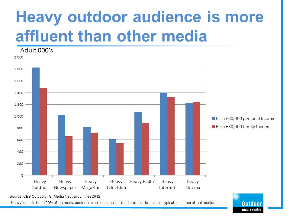 Heavy outdoor audience is more affluent than other media