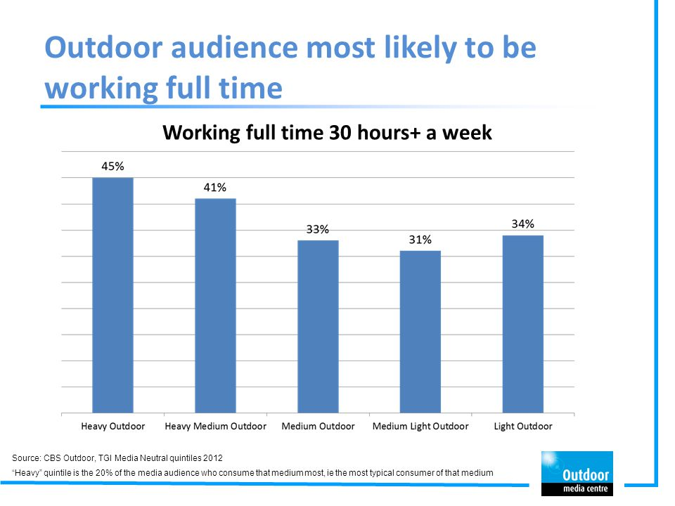 Outdoor audience most likely to be working full time