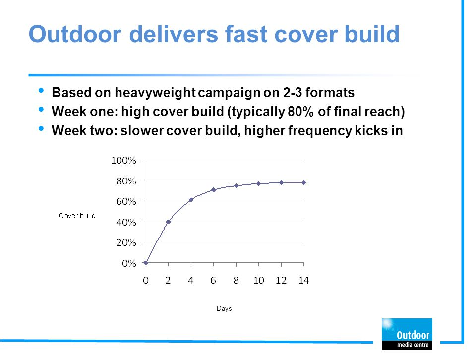 Outdoor delivers fast cover build