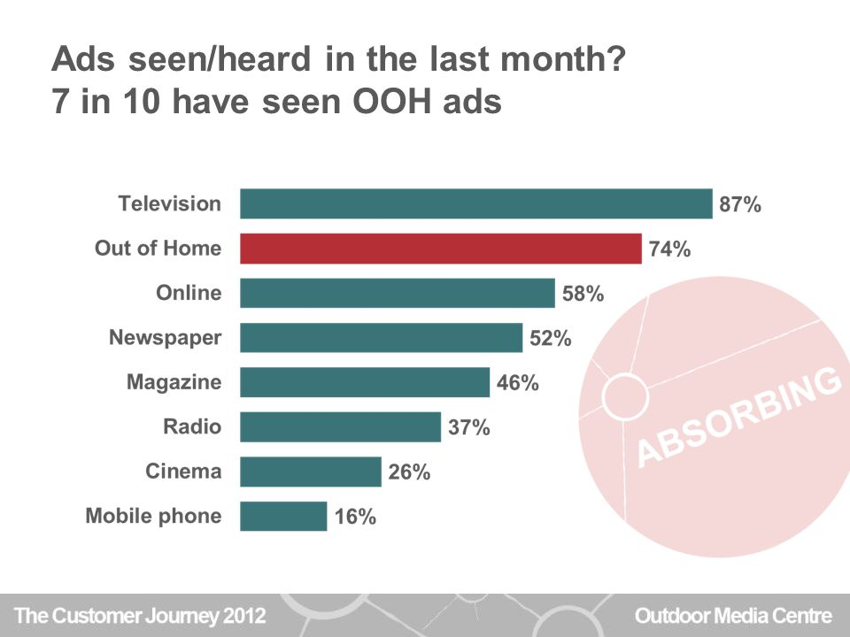 Ads seen/heard in the last month 7 in 10 have seen OOH ads