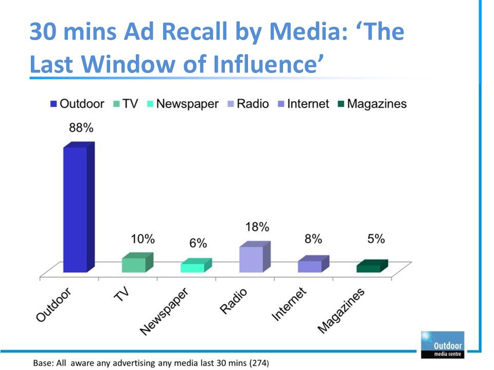 30 mins Ad Recall by Media: 'The Last Window of Influence'