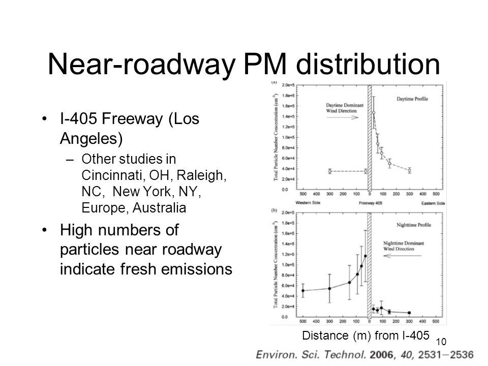 Near-roadway PM distribution